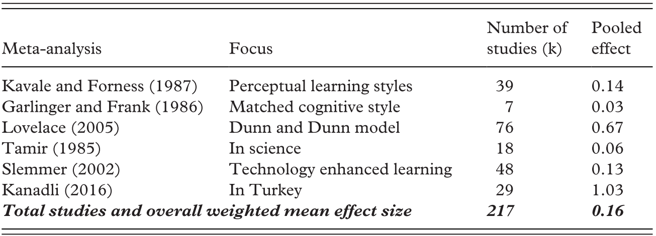 What's Made a Difference to Learning? (Part II) - Improving