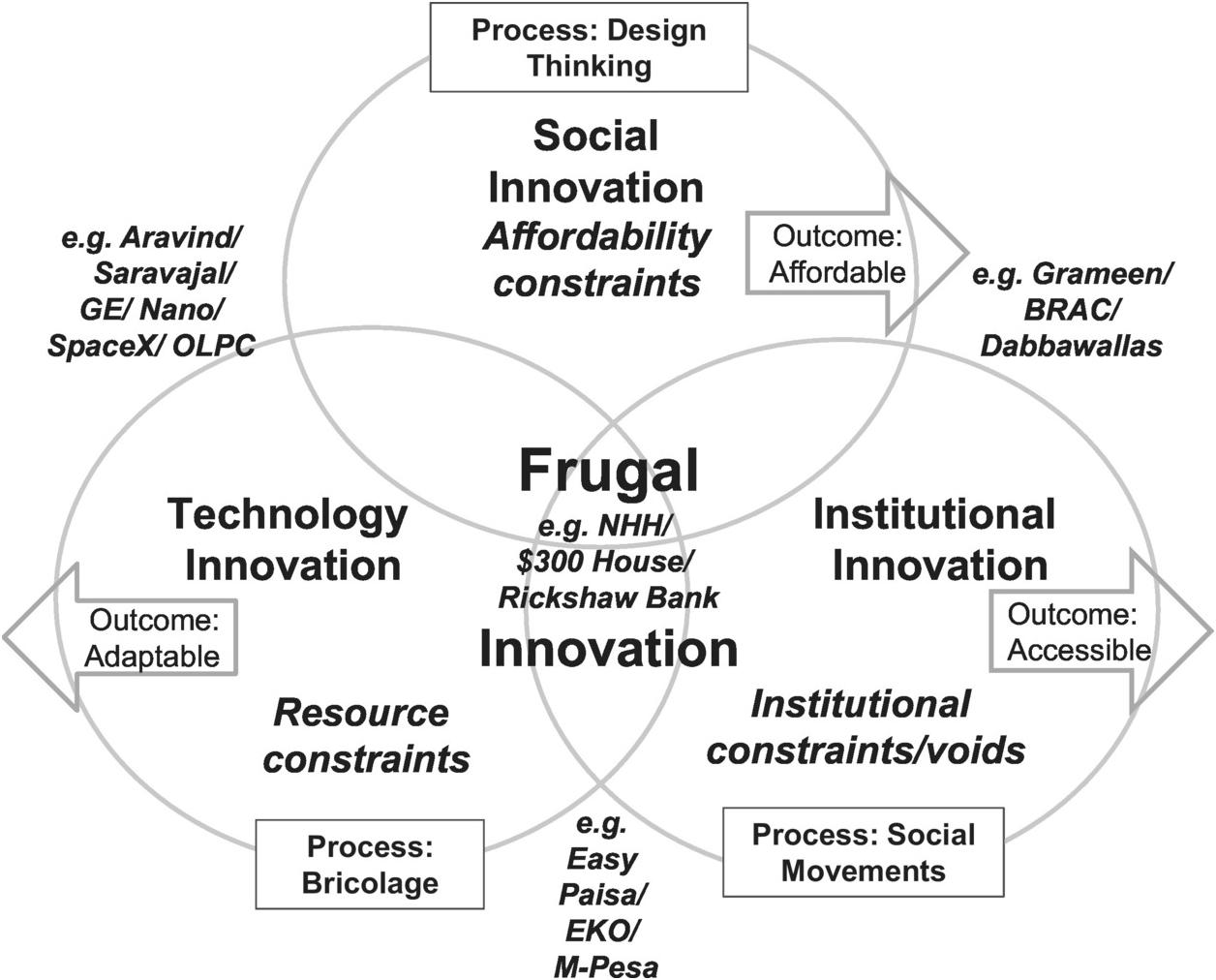 Frugal Innovation Definition