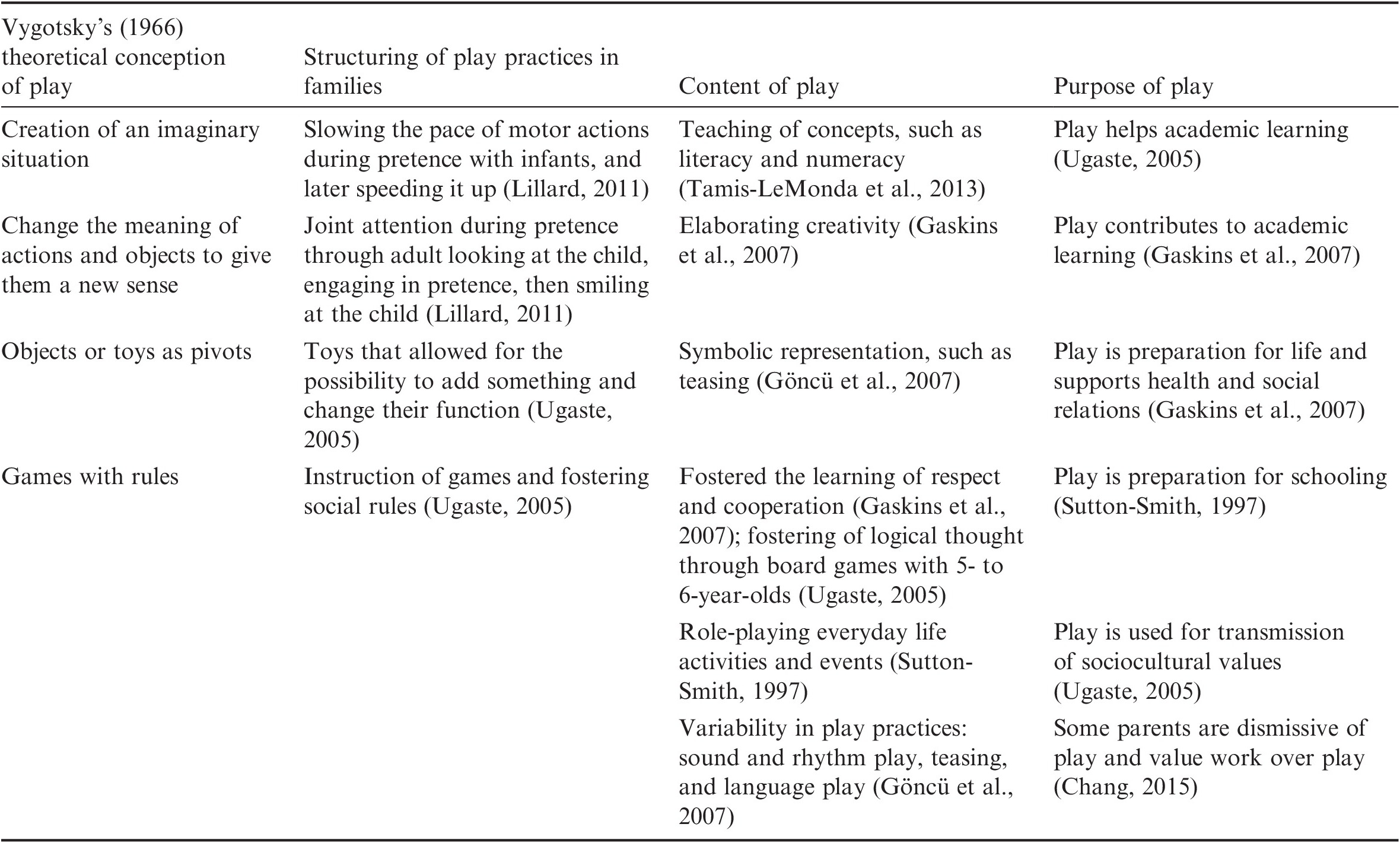 Play and Learning (Part V) - The Cambridge Handbook of Play