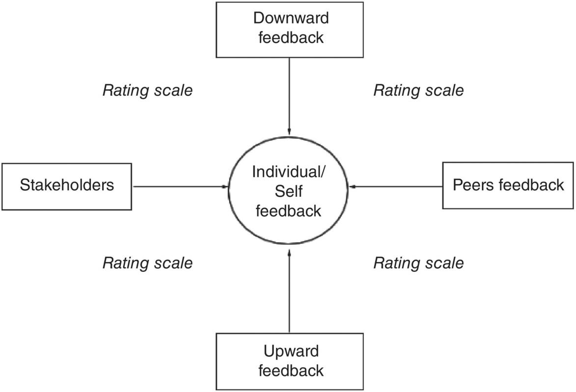 Domain Specific Feedback Part Ii The Cambridge Handbook Of Instructional Feedback