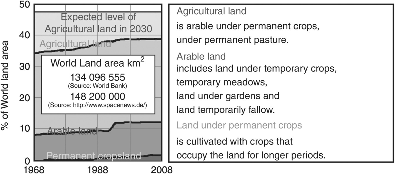 Future Earth and Food Security (Part VI) - Global Change and