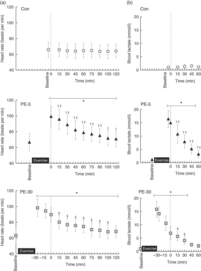 Timing of post-resistance exercise nutrient ingestion