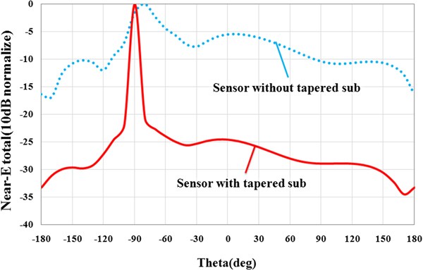 Detection of biological abnormalities using a near-field