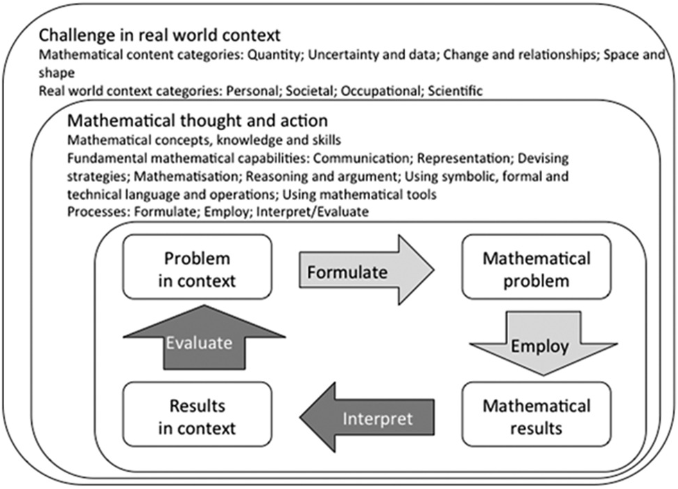 Conducting International Assessments in Mathematics and