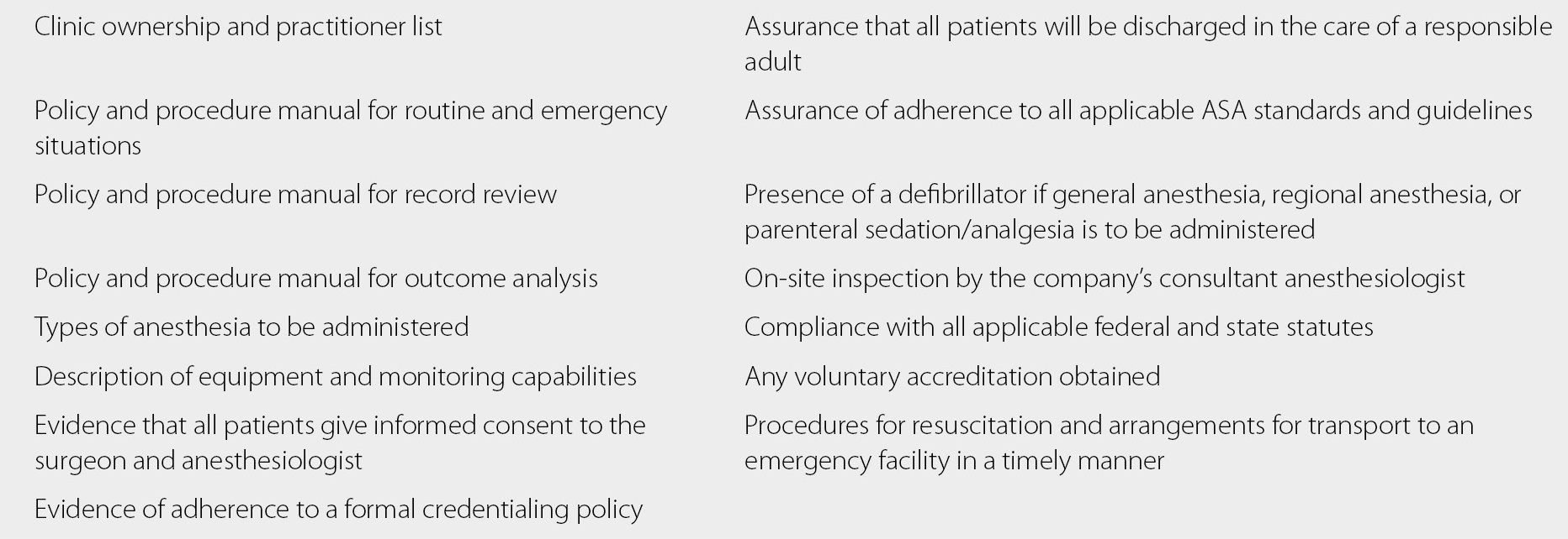 Surgical and Anesthesia Practice Management (Section 3