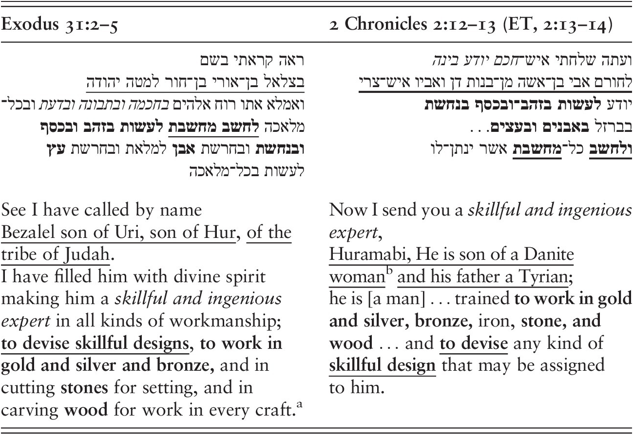 Solomon's Birth, Rise, and Temple Building (Part II