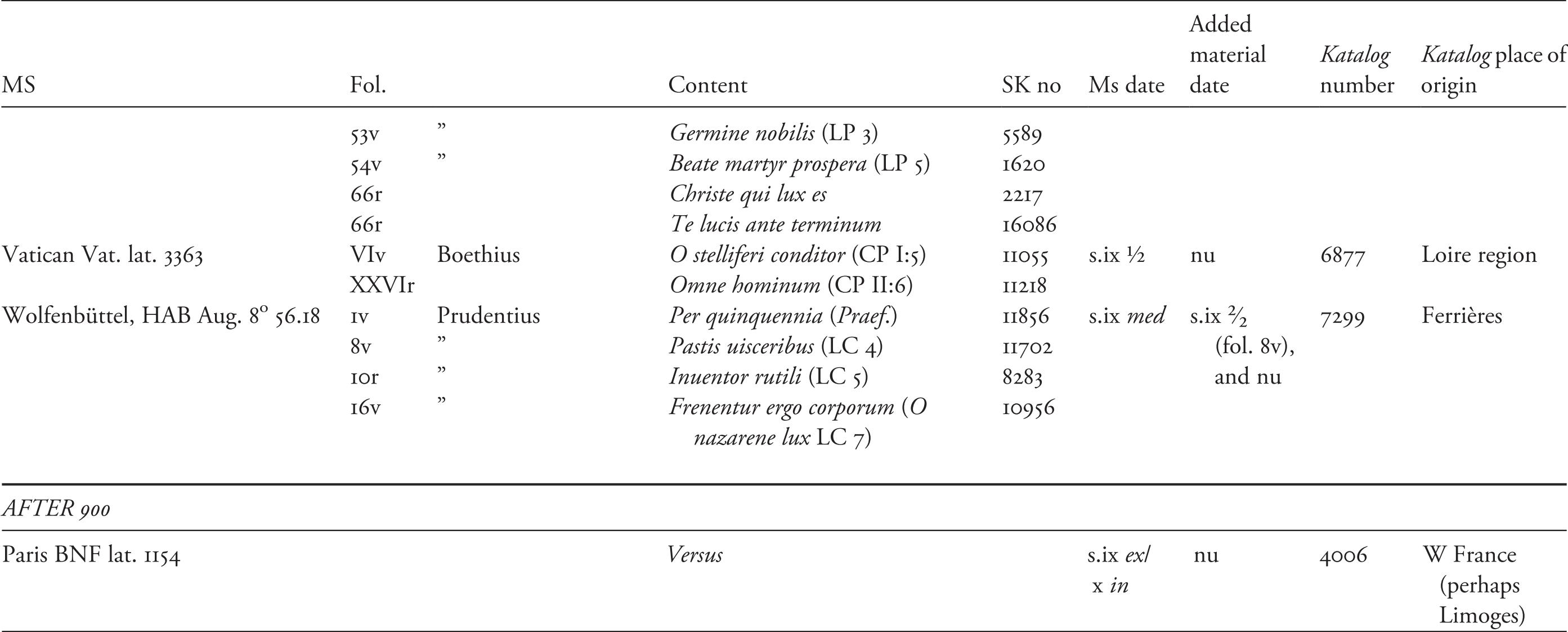Musical Literacy Part I Writing Sounds In Carolingian Europe