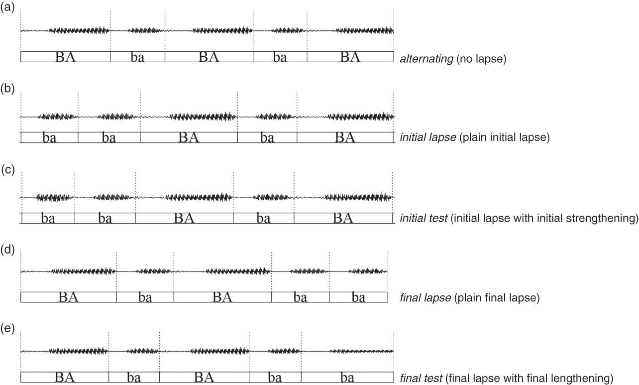 Phonetic Correlates and Prominence Distinctions (Part I
