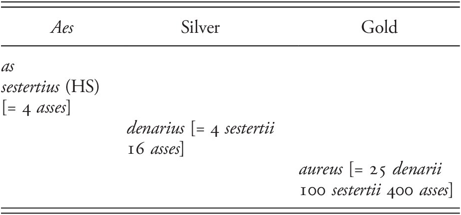 Assessment (Part II) - Nero
