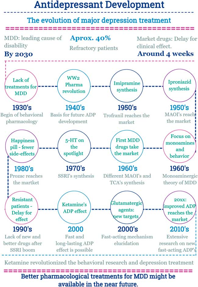 A brief history of antidepressant drug development: from
