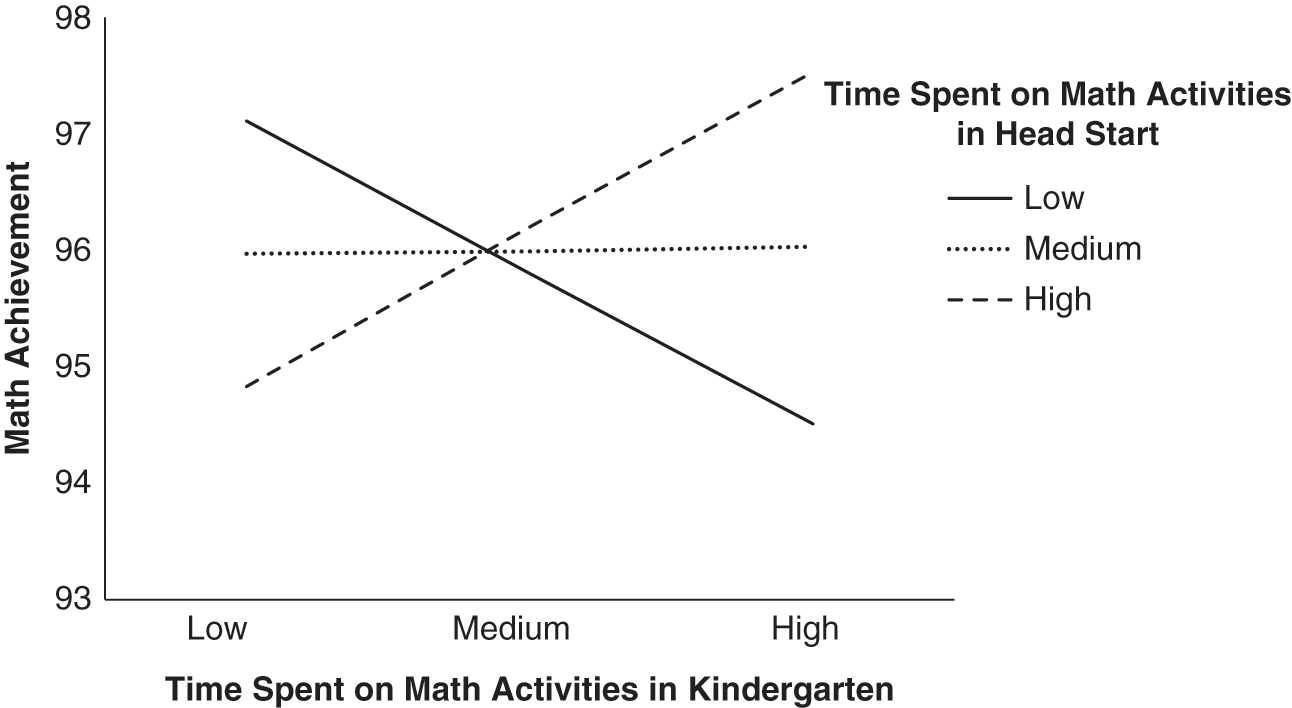Continuity from Preschool to Third Grade (Part II