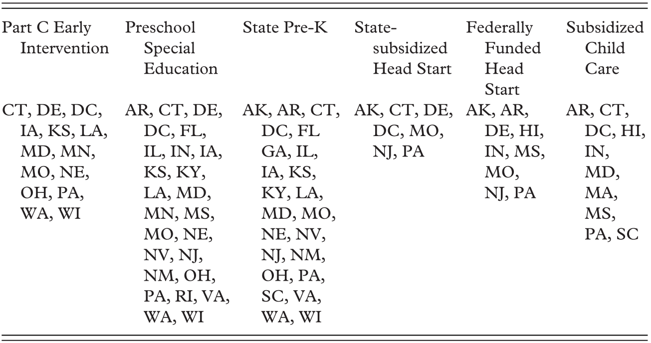State Policies That Support Children's Literacy through Pre