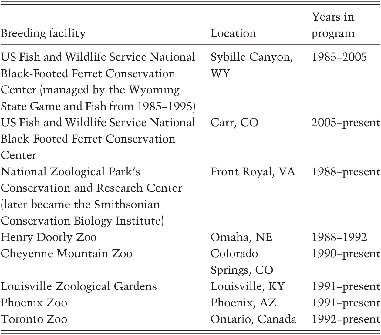 Saving Species (Part III) - Scientific Foundations of Zoos
