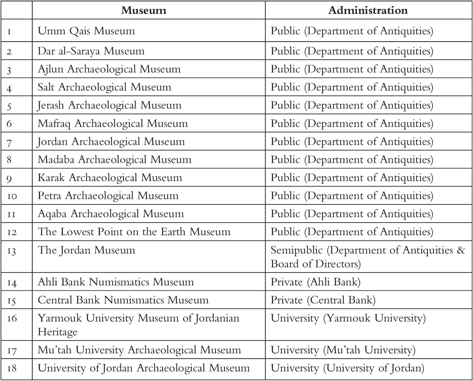 niskie ceny najnowszy kupić Archaeology, Museums, and the Public in Jordan (Thirty Three ...