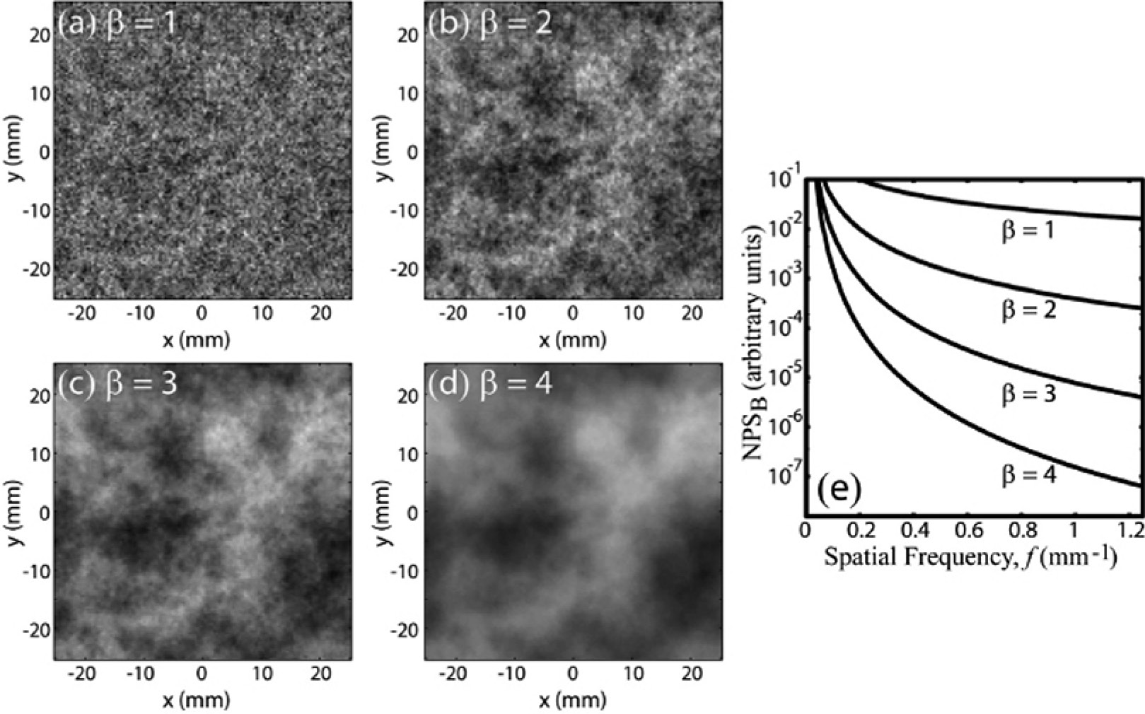 Optimization of 2D and 3D Radiographic Imaging Systems
