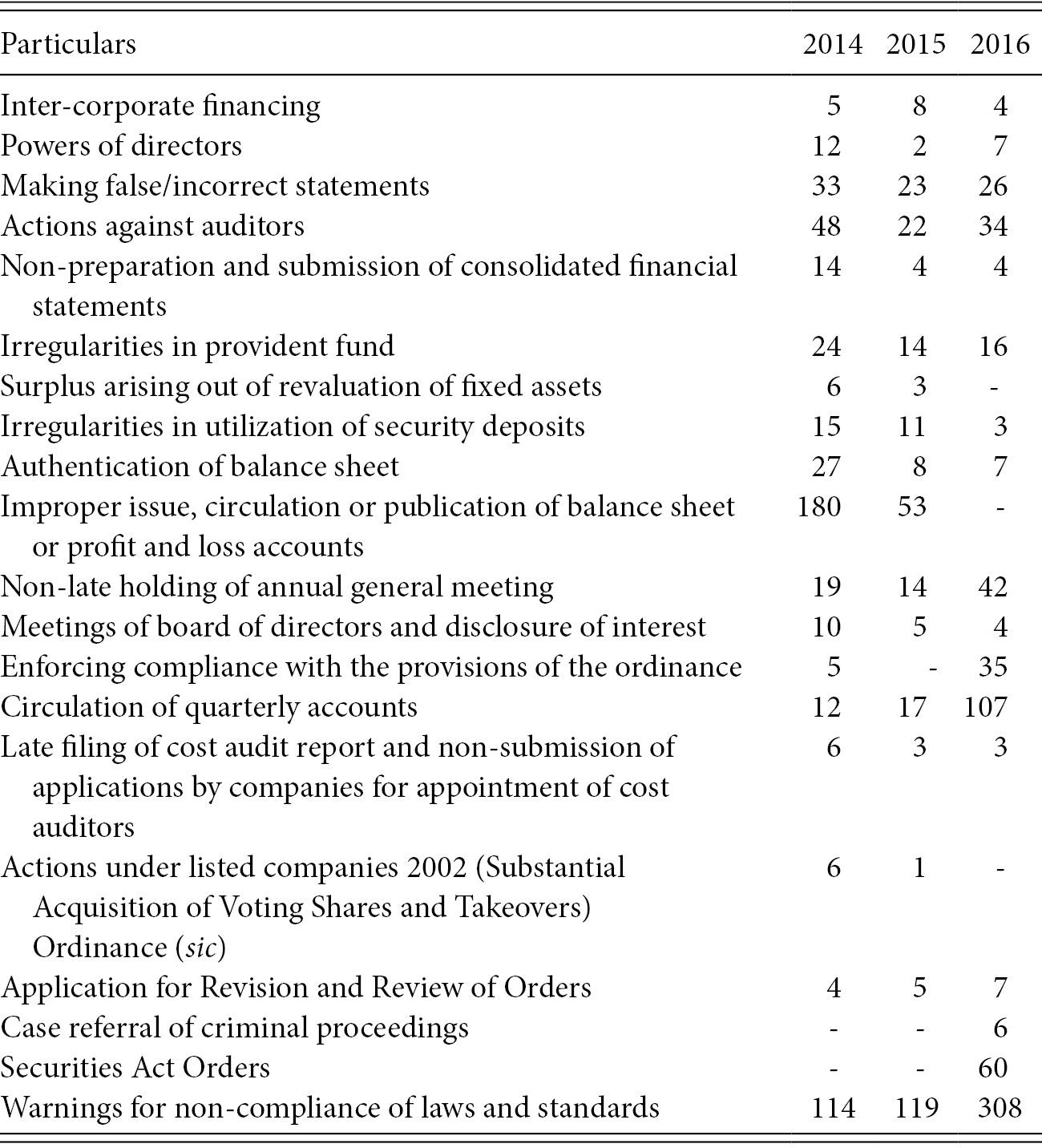 Pakistan: Securities Litigation and Enforcement (Chapter 24
