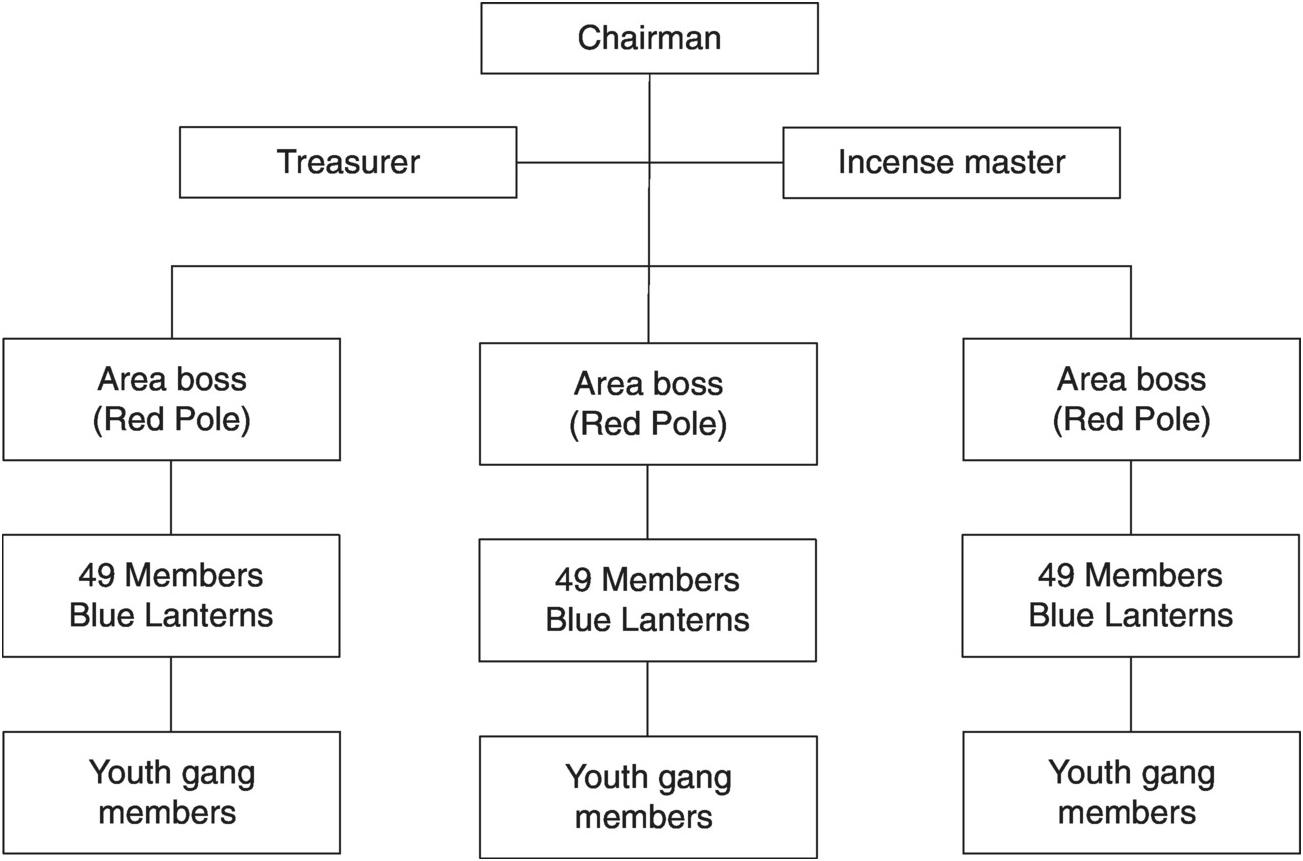 Organizational Orders (Chapter 3) - Mafia Organizations