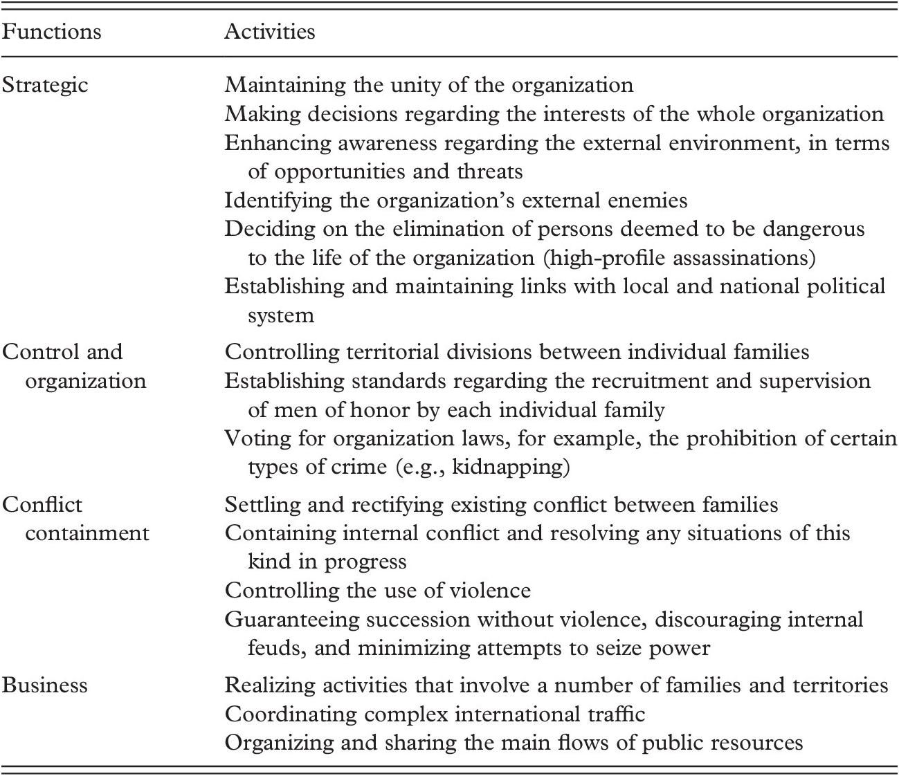 Organizational Architecture (Chapter 2) - Mafia Organizations
