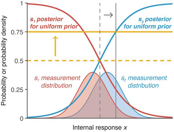 Suboptimality In Perceptual Decision Making