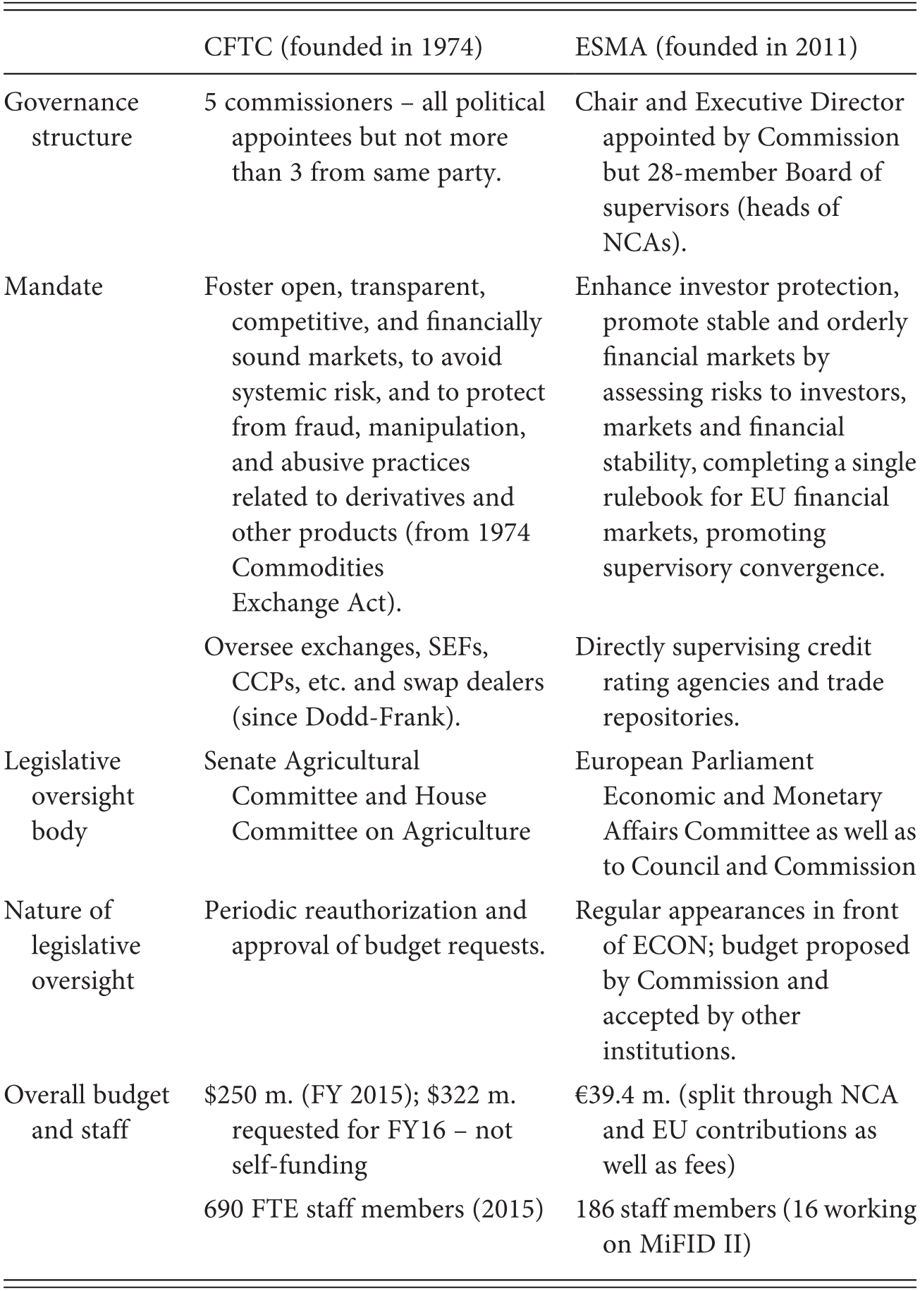 The Political Economy of Global Financial Regulation