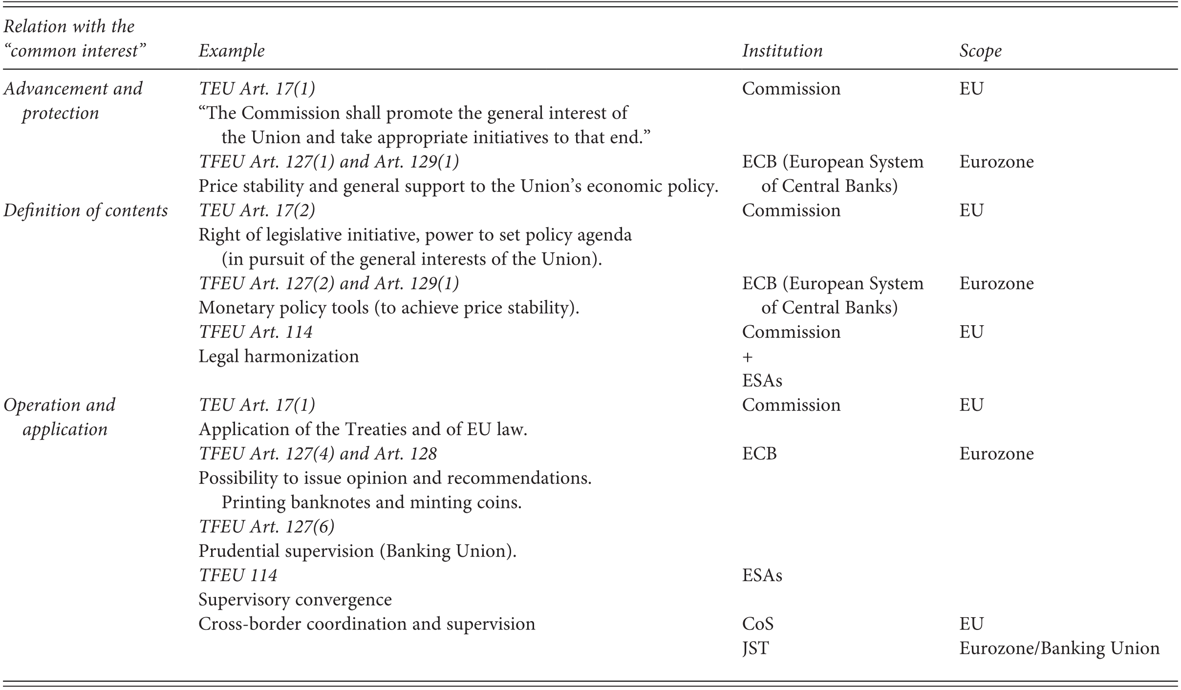 The Political Economic Analysis of Regulatory Choices (Part