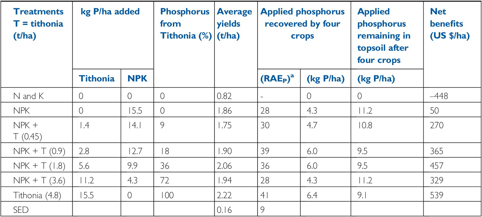 Phosphorus (Chapter 14) - Properties and Management of Soils in ...