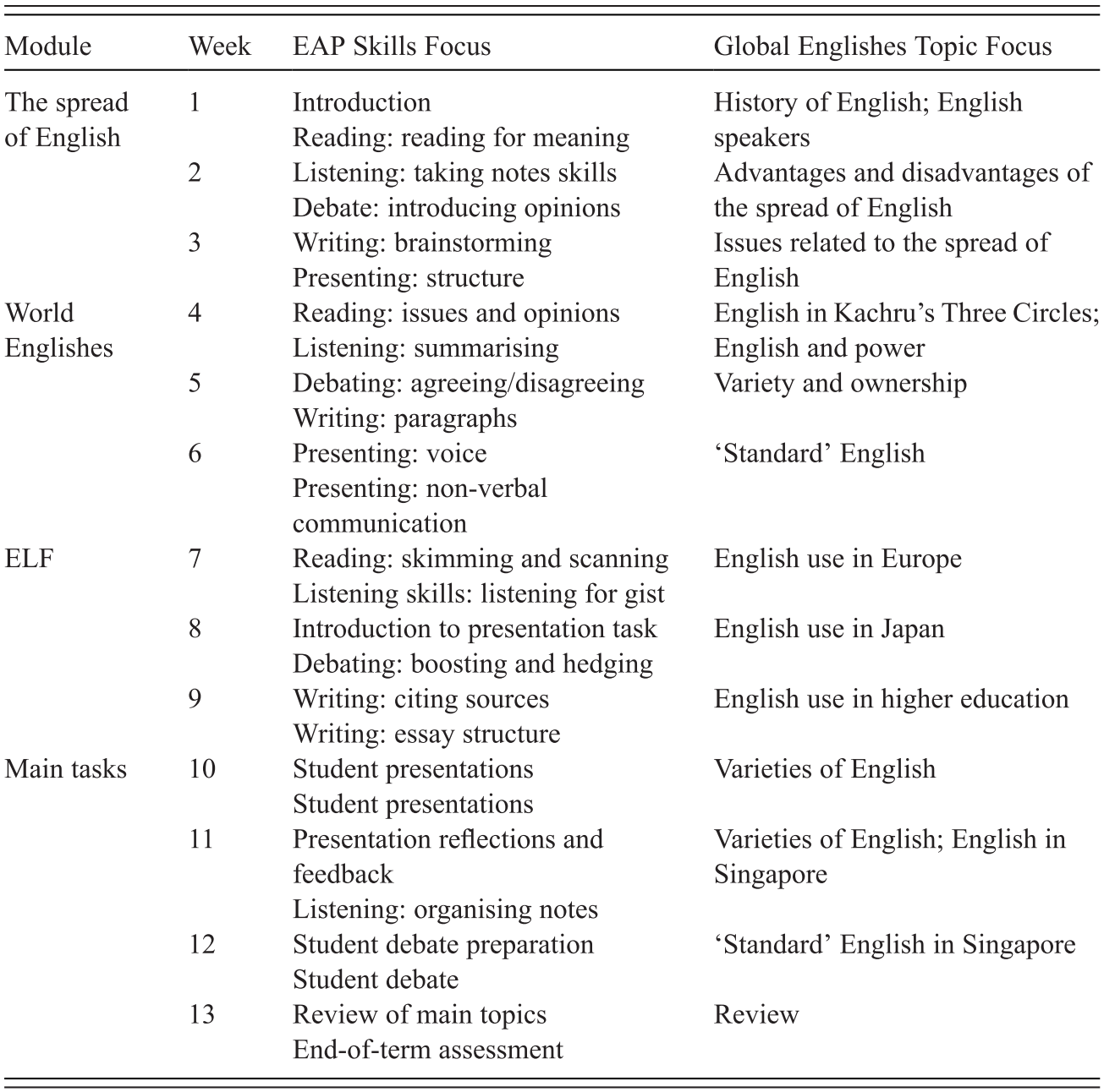 The TESOL Curriculum and GELT (Chapter 2) - Global Englishes