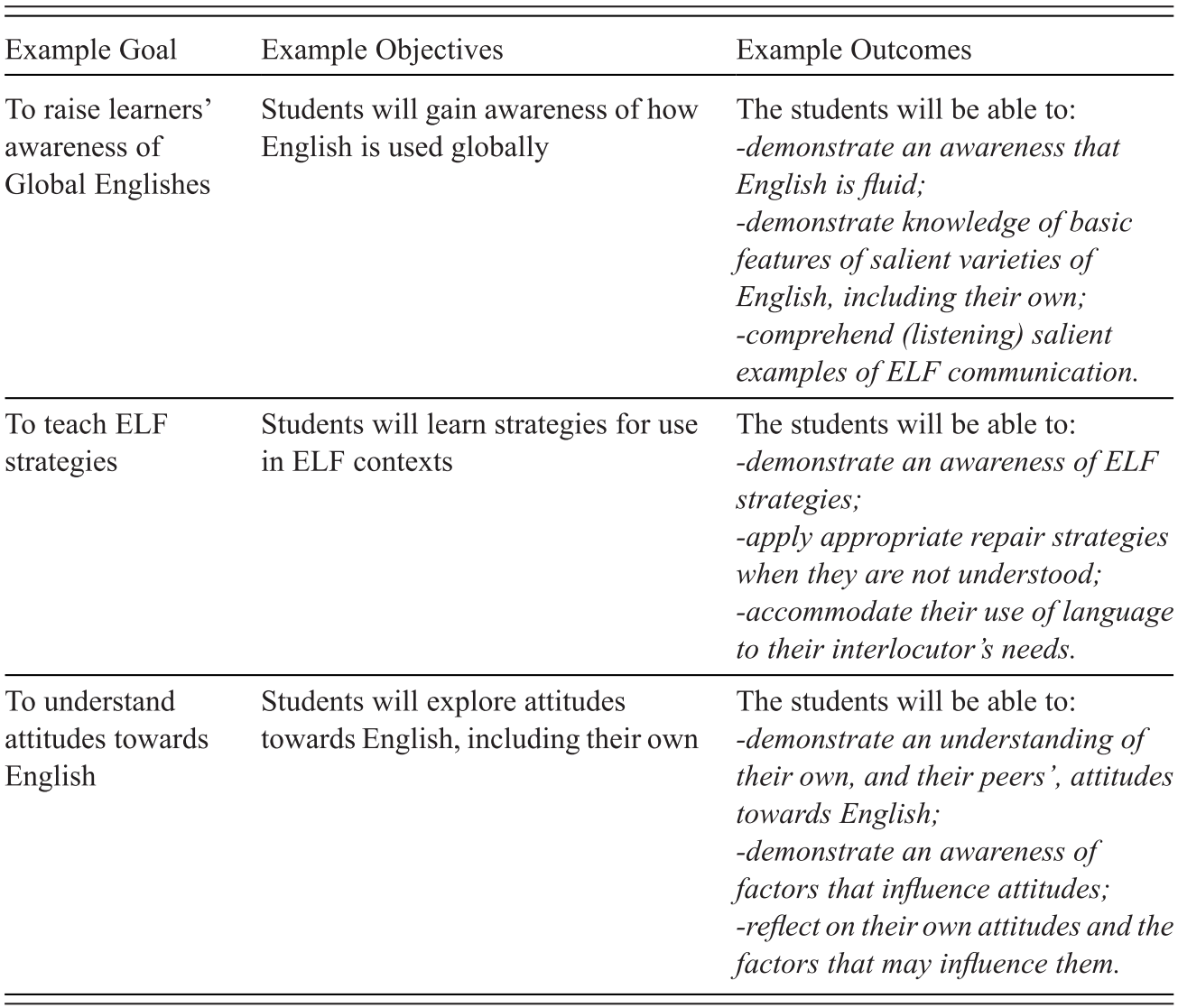 Introducing Global Englishes for Language Teaching (Part I