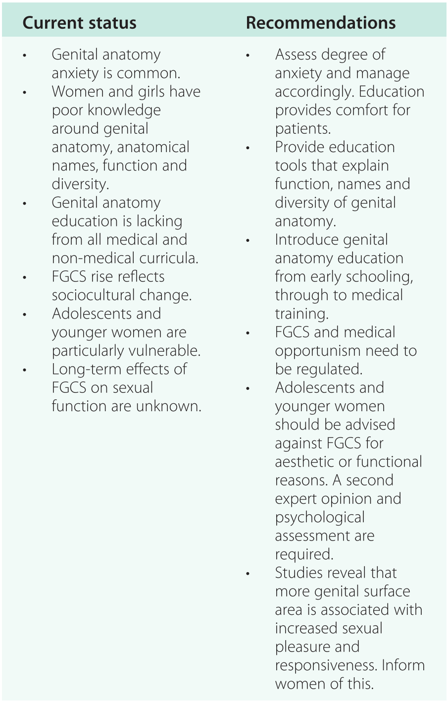 Female Genital Cosmetic Surgery and the Role of the General