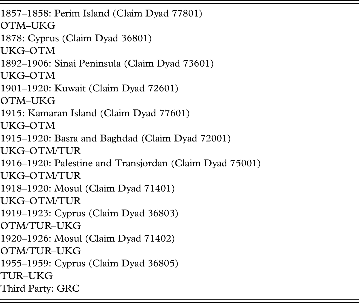 Dyadic Case Analyses: History and Data (Part II) - Contagion