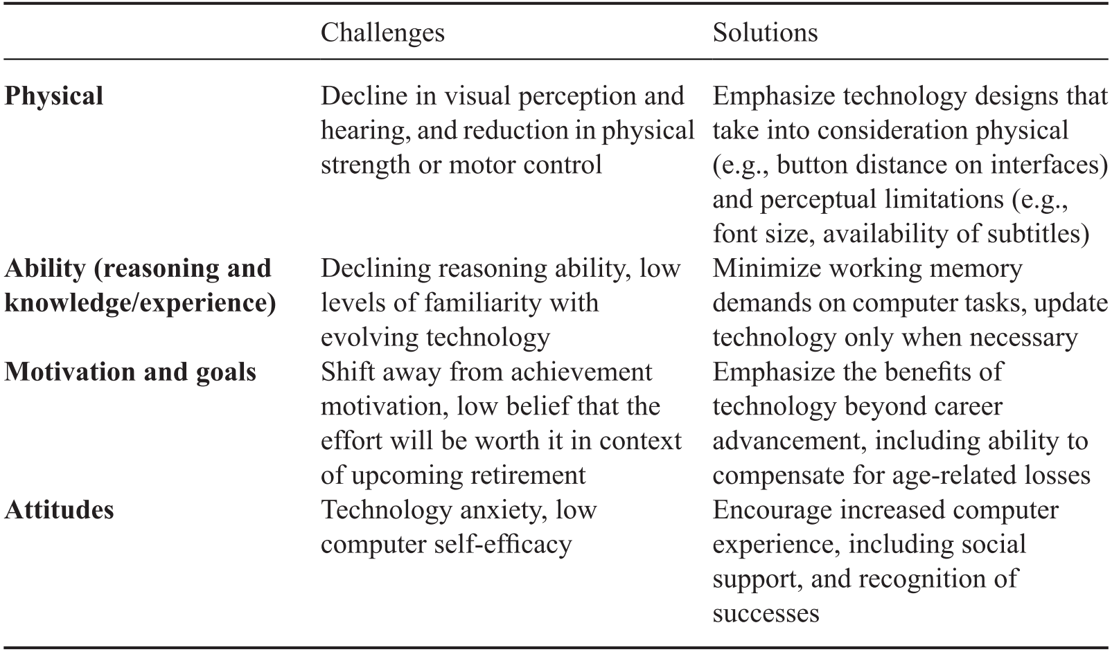 Technology In Motivation And Performance Part V The