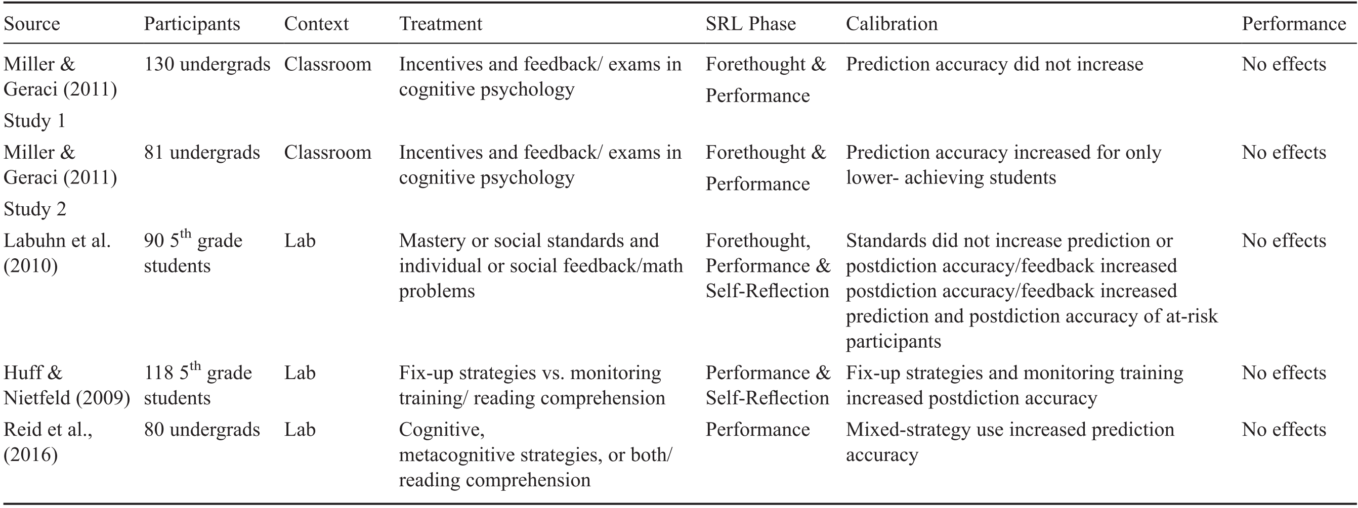 Metacognition Part V The Cambridge Handbook Of Cognition And Education