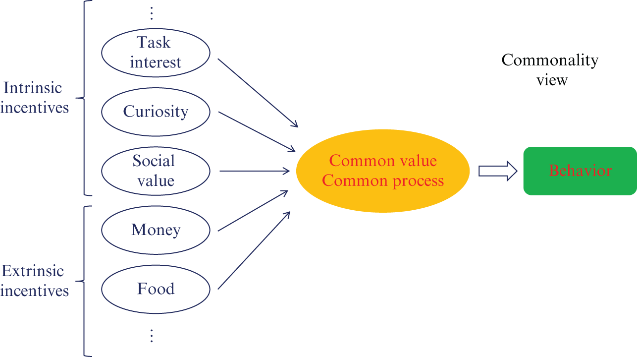 Rewards, Incentives, and Choice (Part II) - The Cambridge