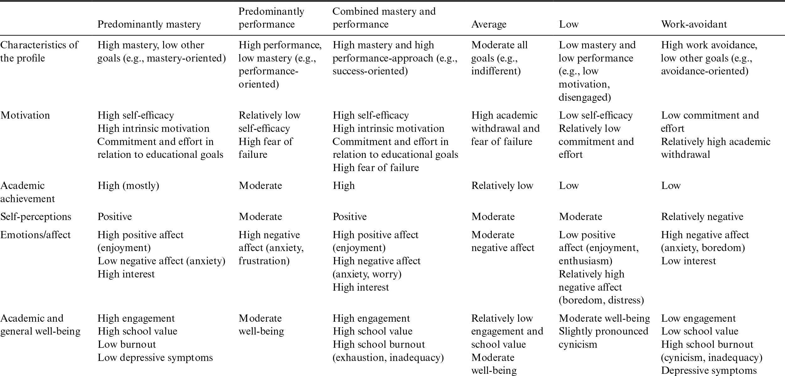 Achievement Goal Orientations (Chapter 23) - The Cambridge