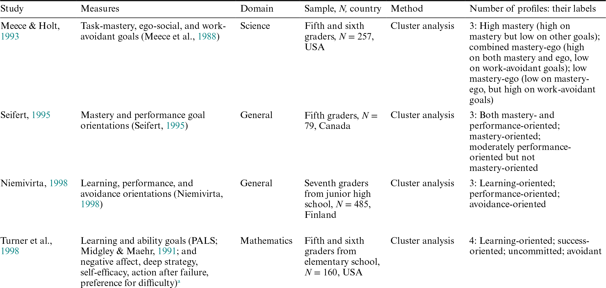 Goals and Values (Part V) - The Cambridge Handbook of