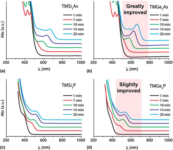 Molecular valves for colloidal growth of nanocrystal quantum ... on