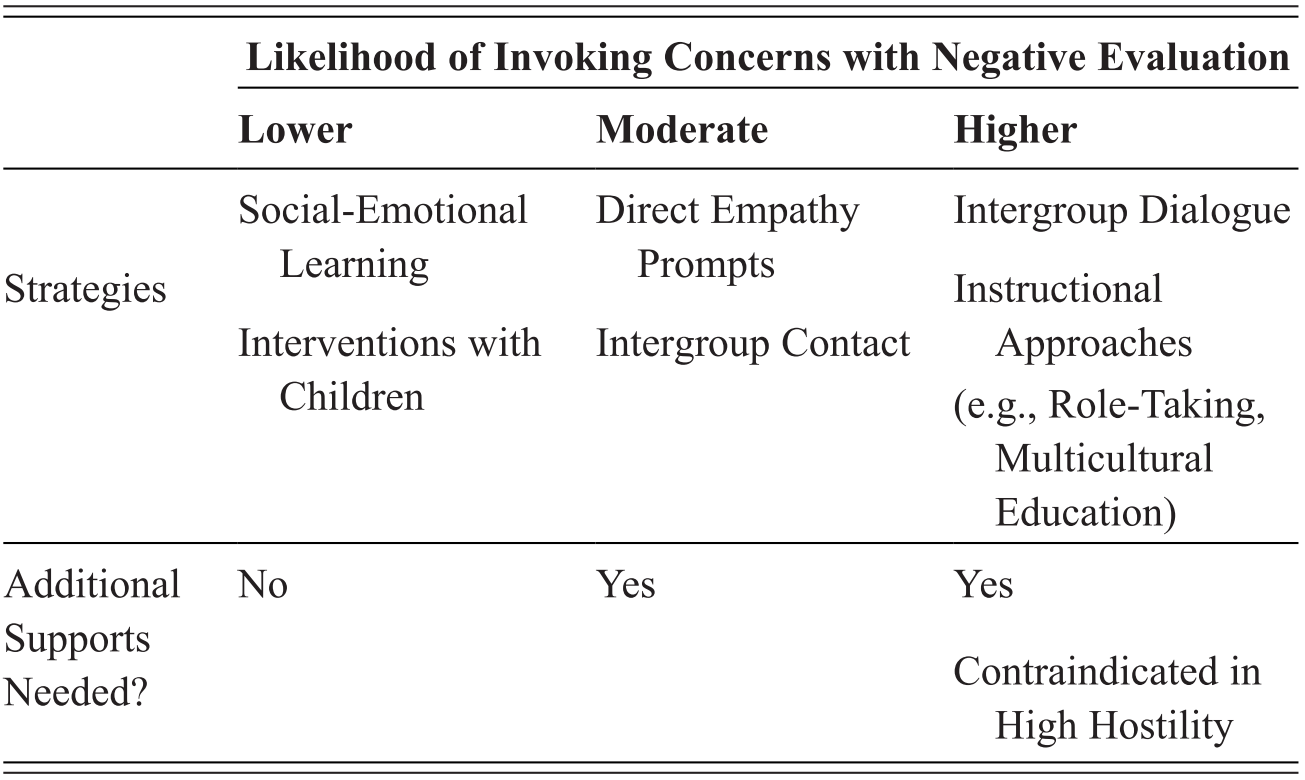 Empathy and Concern with Negative Evaluation in Intergroup
