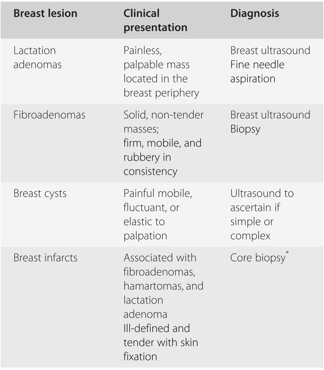 Breast Problems Section V Office Gynecology