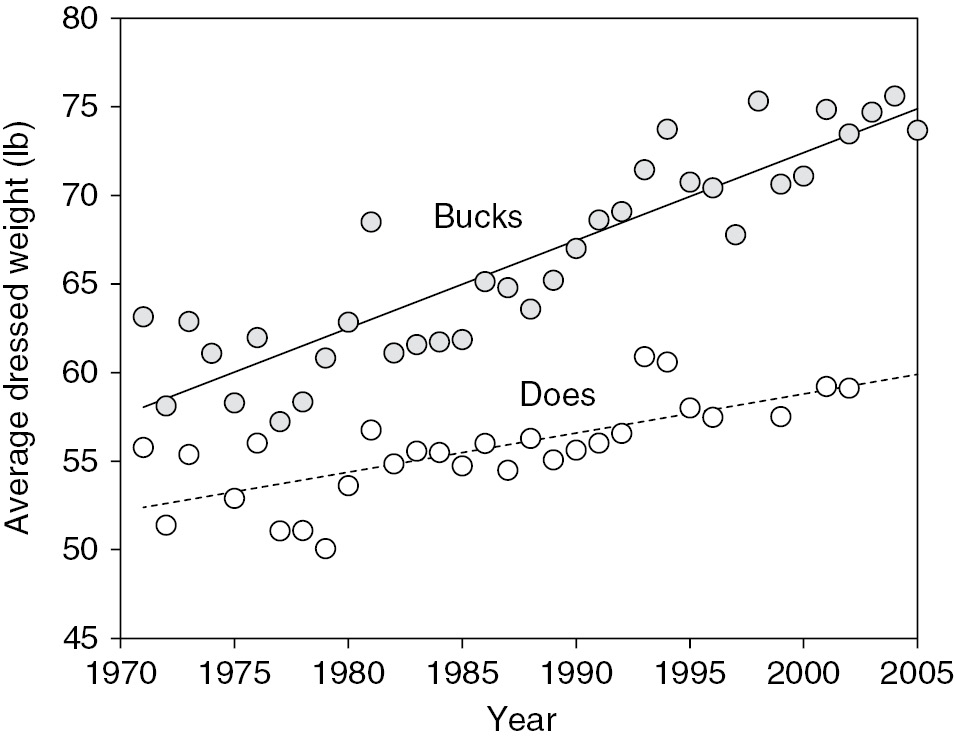 Size Clines as Paleoenvironmental Indicators (Ten