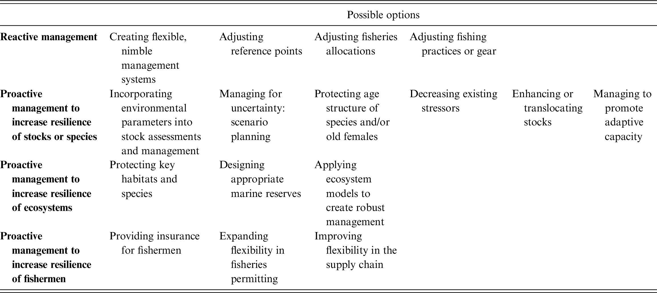 Marine Fisheries and Pelagic Seas (Part III) - Climate