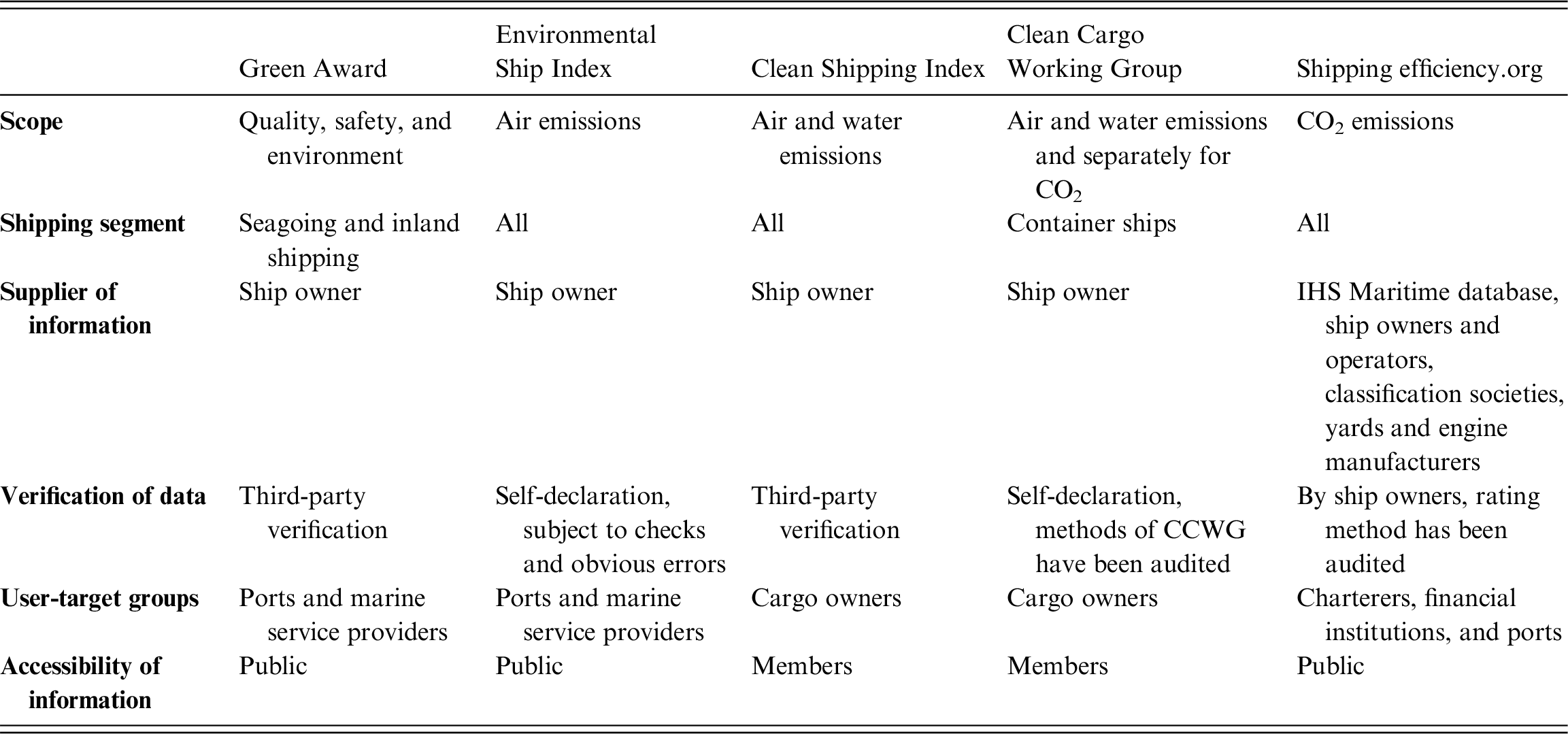 Policies for Ocean Governance (Part VI) - Climate Change and