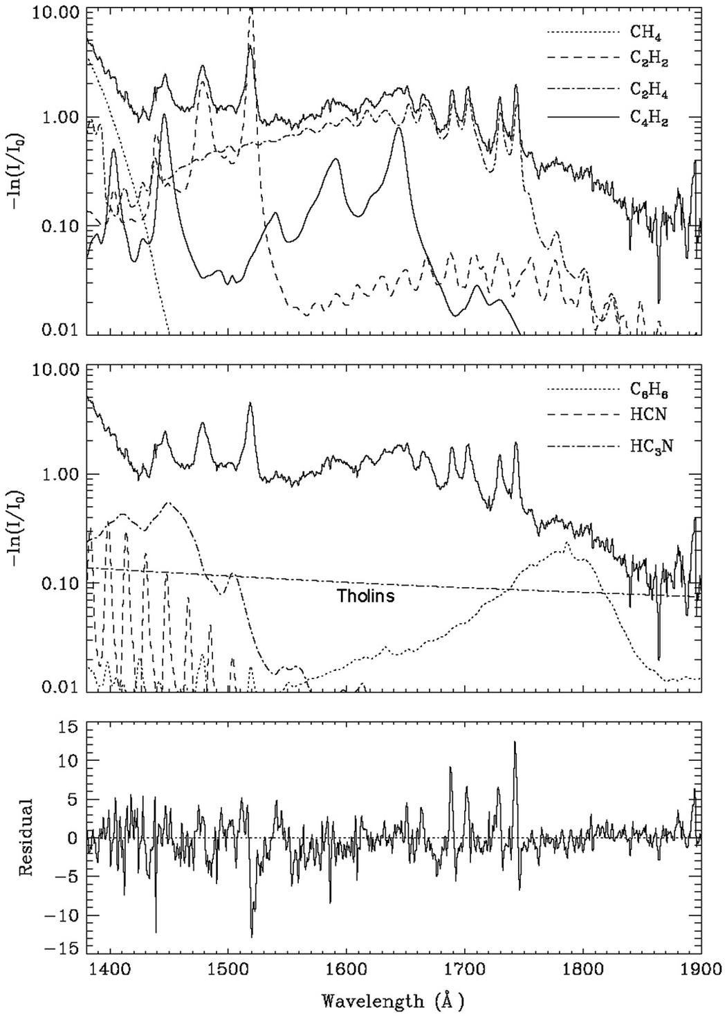 Titan (Chapter 13) - Spectroscopy and Photochemistry of