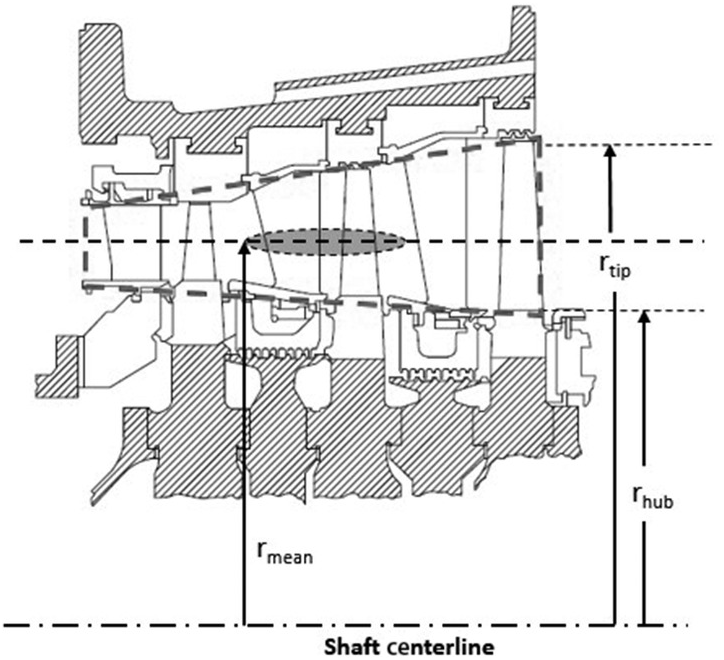 Fundamentals (Part II) - Gas Turbines for Electric Power
