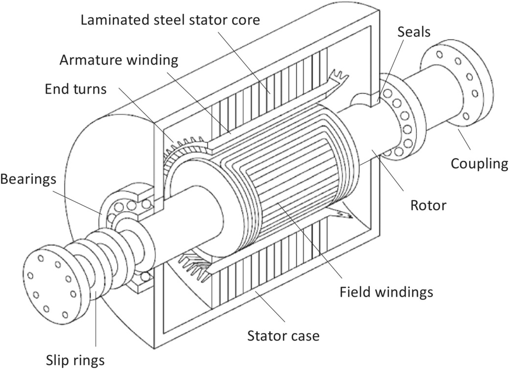 Generator Stator Coil Winding Diagram Free Download Wiring Diagram
