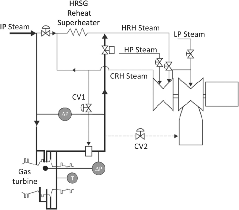The Hall of Fame (Chapter 21) - Gas Turbines for Electric
