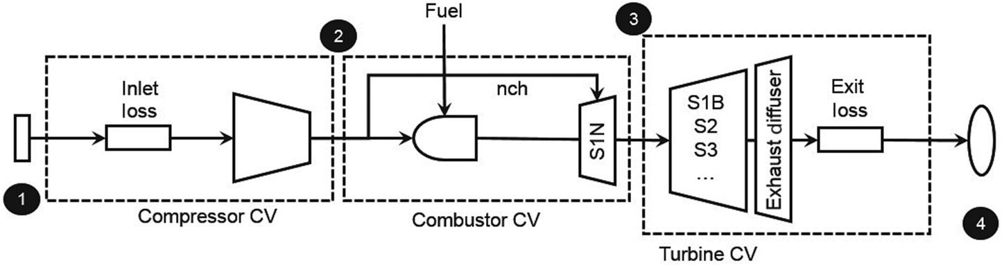 Real Cycle Analysis (Chapter 8) - Gas Turbines for Electric