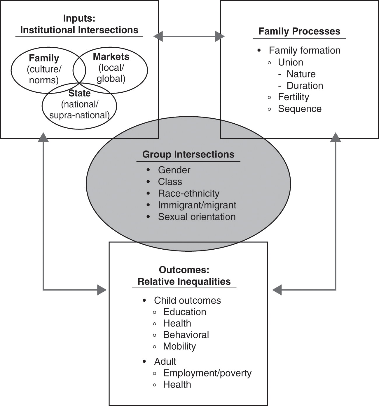 The Pathology of Patriarchy and Family Inequalities (Chapter