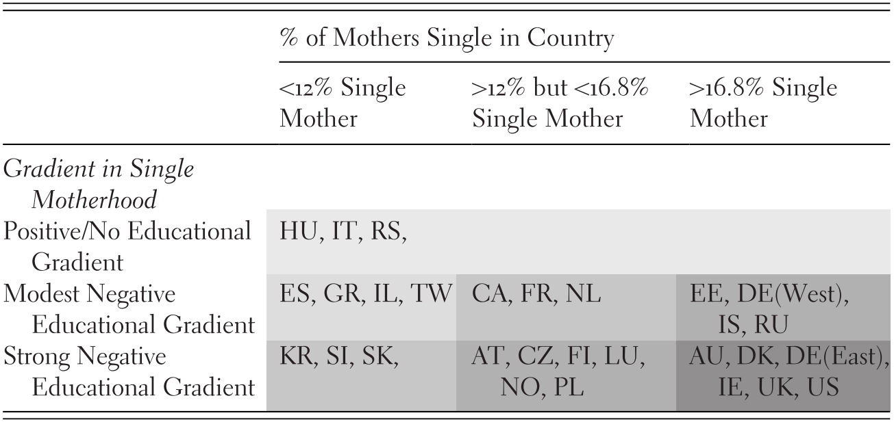 Family Structure and Socioeconomic Inequality of Opportunity