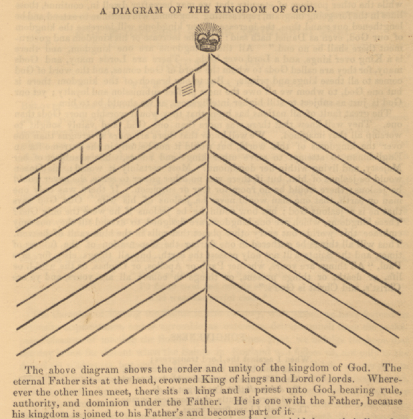Joseph Smith's Kingdom of God: The Council of Fifty and the Mormon  Challenge to American Democratic Politics   Church History   Cambridge Core