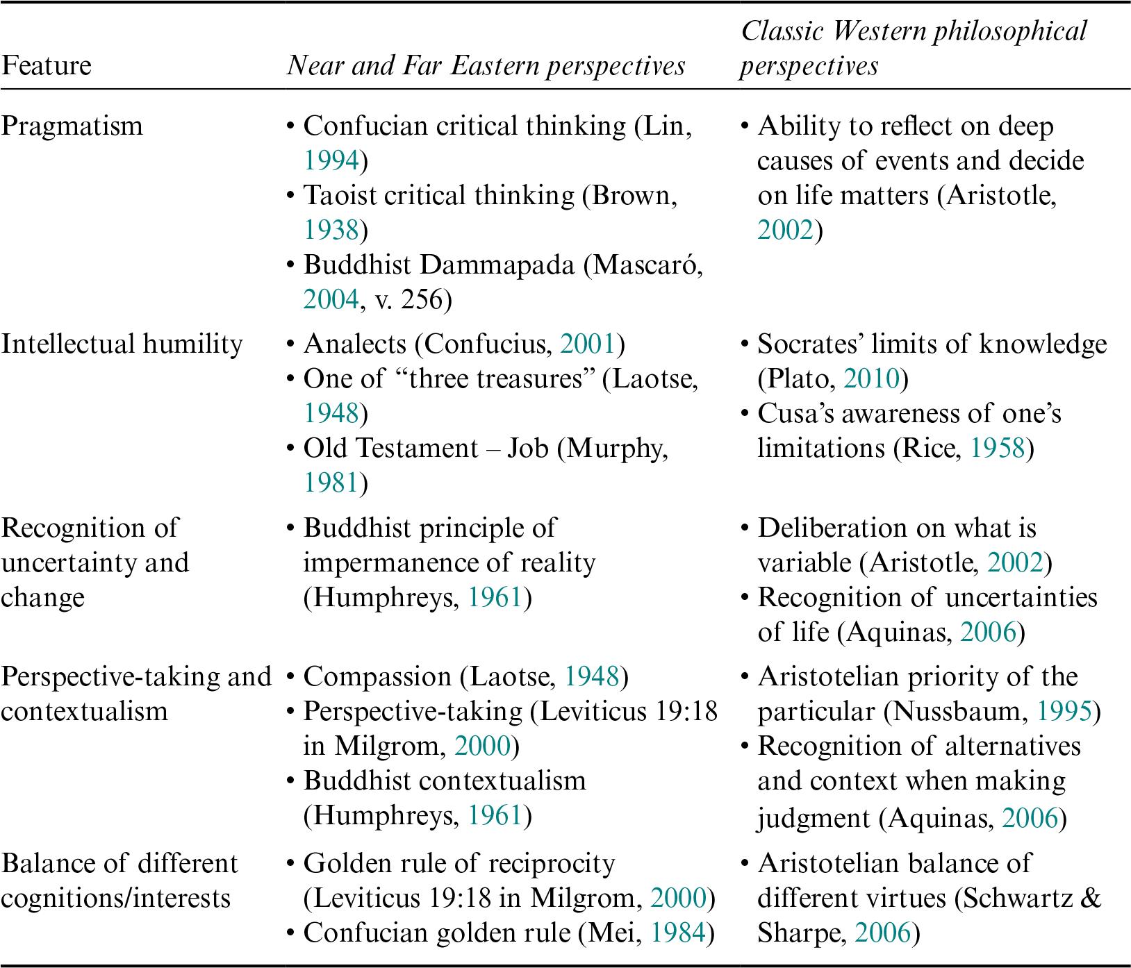 Conceptions of Wisdom (Part II) - The Cambridge Handbook of